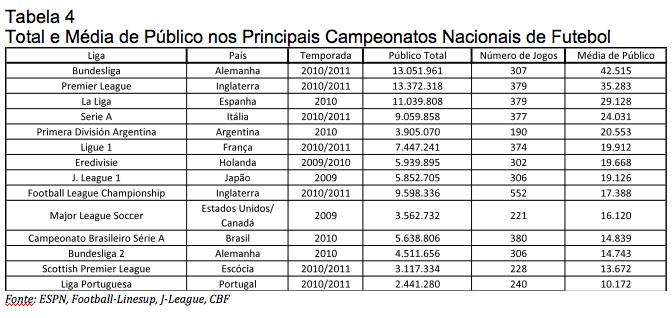 Observa-se uma discrepância significativa entre a escala da economia  brasileira e o